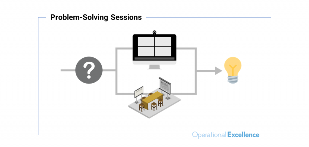 """Graphic titled """"Problem-Solving Sessions"""" shows flowchart that, left to right, shows a question mark, then two paths that lead to either a video meeting or a conference room, with both paths leading to a lightbulb."""
